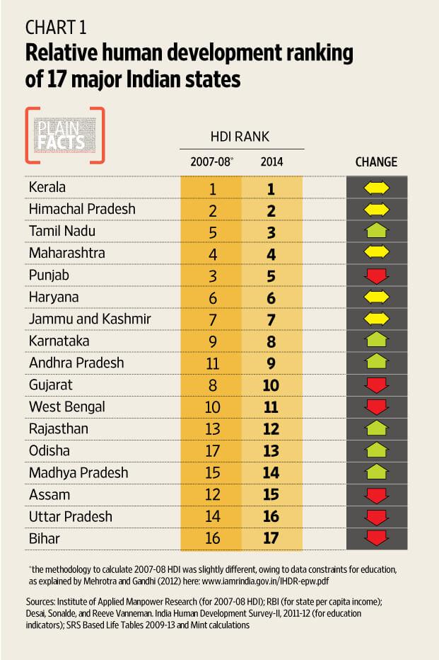 HR-index-india-Tamil-Nadu-top