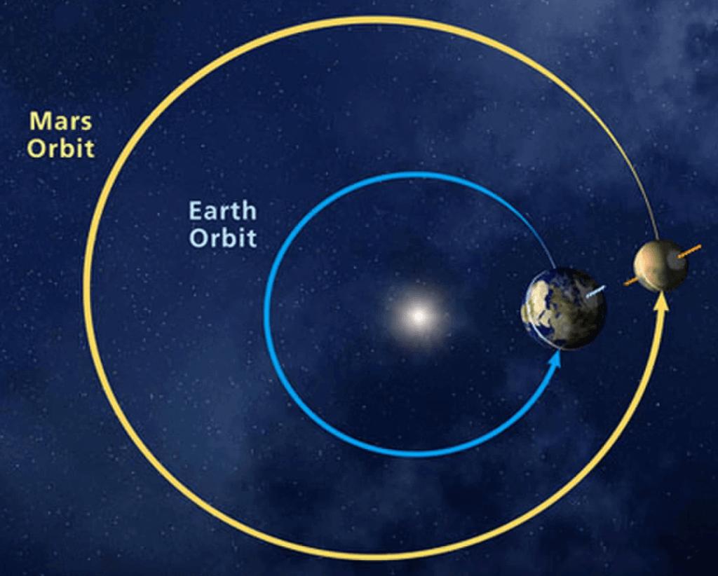 mars-orbit-and-earth-orbit-tamil