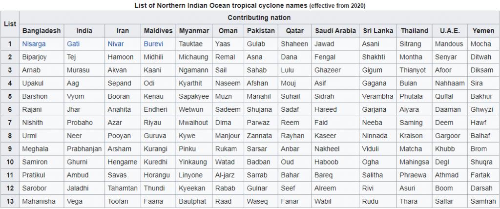 Tropical cyclones 1