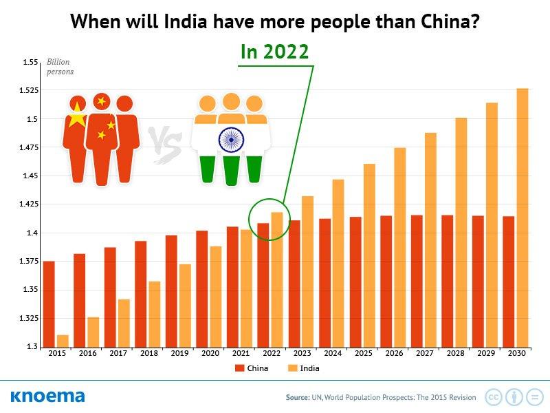 population-india-china