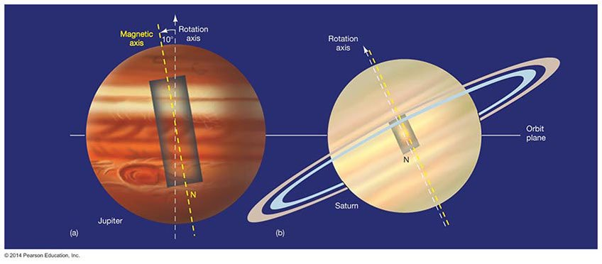 comparison of magnetic fields of Jupiter and Saturn